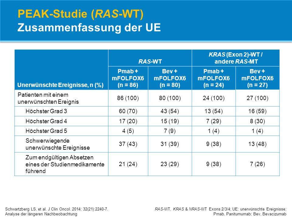 PEAK-Studie (RAS-WT) Zusammenfassung der UE Schwartzberg LS, et al. J Clin Oncol. 2014; 32(21):2240-7. Analyse der längeren Nachbeobachtung RAS-WT, KR