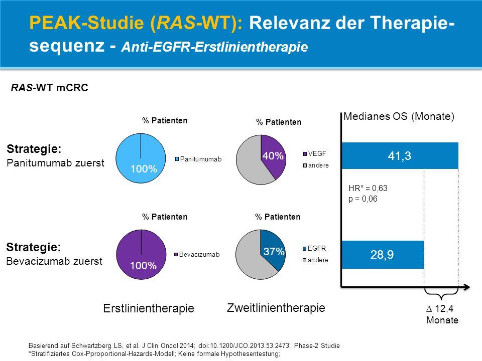 Medianes OS (Monate) 41,3 28,9 Erstlinientherapie Zweitlinientherapie Strategie: Panitumumab zuerst Strategie: Bevacizumab zuerst Basierend auf Schwar