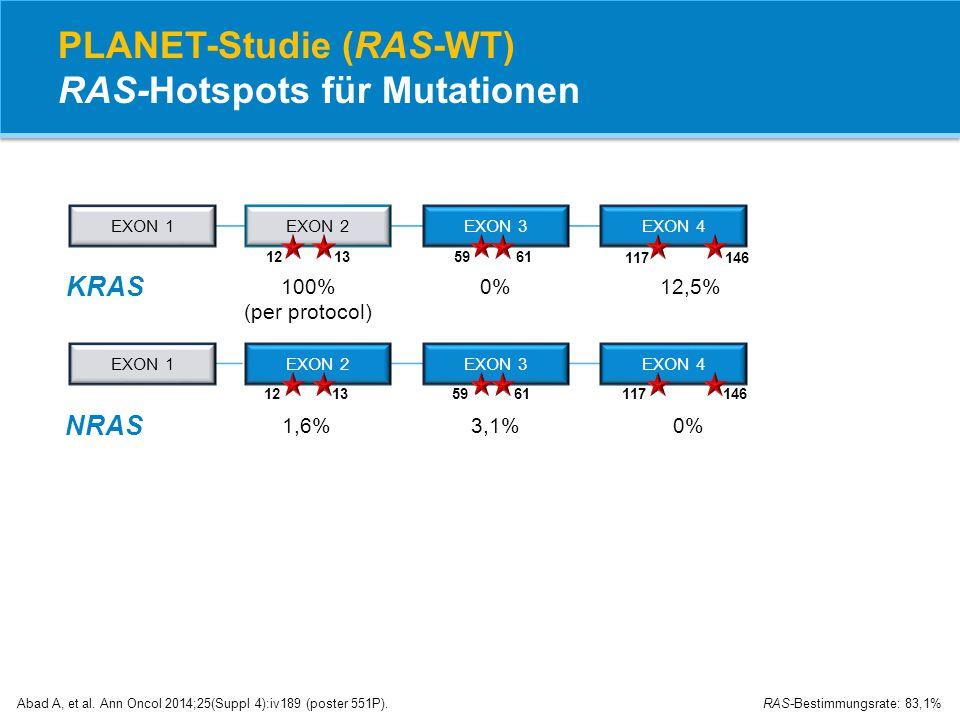 PLANET-Studie (RAS-WT) RAS-Hotspots für Mutationen Abad A, et al. Ann Oncol 2014;25(Suppl 4):iv189 (poster 551P). RAS-Bestimmungsrate: 83,1% EXON 2EXO