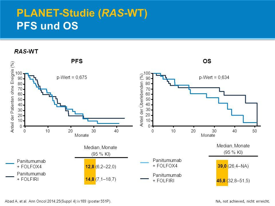PLANET-Studie (RAS-WT) PFS und OS Abad A, et al. Ann Oncol 2014;25(Suppl 4):iv189 (poster 551P). NA, not achieved, nicht erreicht. p-Wert = 0,675 Mona