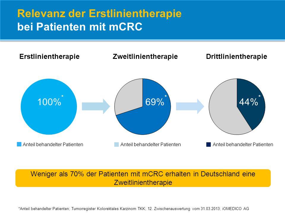 Weniger als 70% der Patienten mit mCRC erhalten in Deutschland eine Zweitlinientherapie Anteil behandelter Patienten ErstlinientherapieZweitlinienther
