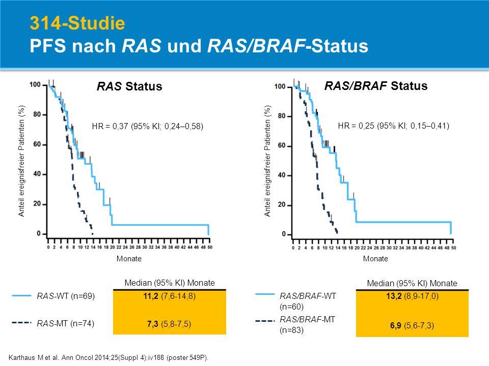 314-Studie PFS nach RAS und RAS/BRAF-Status Karthaus M et al. Ann Oncol 2014;25(Suppl 4);iv188 (poster 549P). RAS Status Monate Anteil ereignisfreier