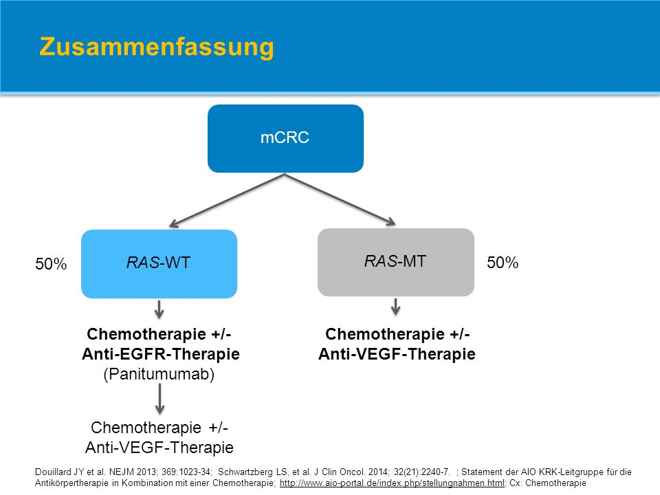 mCRCRAS-WTRAS-MT 50% Chemotherapie +/- Anti-EGFR-Therapie (Panitumumab) Chemotherapie +/- Anti-VEGF-Therapie Douillard JY et al. NEJM 2013; 369:1023-3