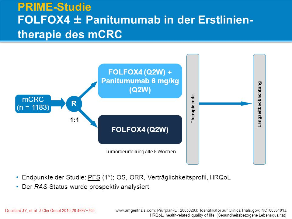 PRIME-Studie FOLFOX4 ± Panitumumab in der Erstlinien- therapie des mCRC mCRC (n = 1183) R 1:1 Endpunkte der Studie: PFS (1°); OS, ORR, Verträglichkeit