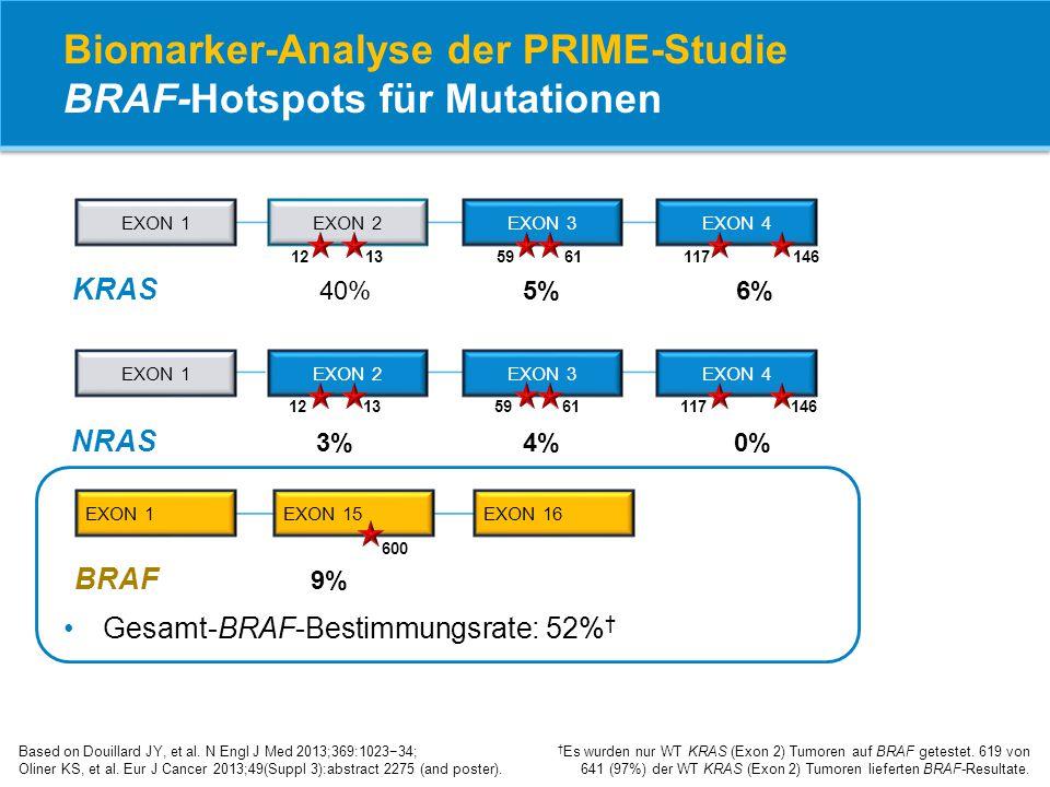 Biomarker-Analyse der PRIME-Studie BRAF-Hotspots für Mutationen Based on Douillard JY, et al. N Engl J Med 2013;369:1023−34; Oliner KS, et al. Eur J C