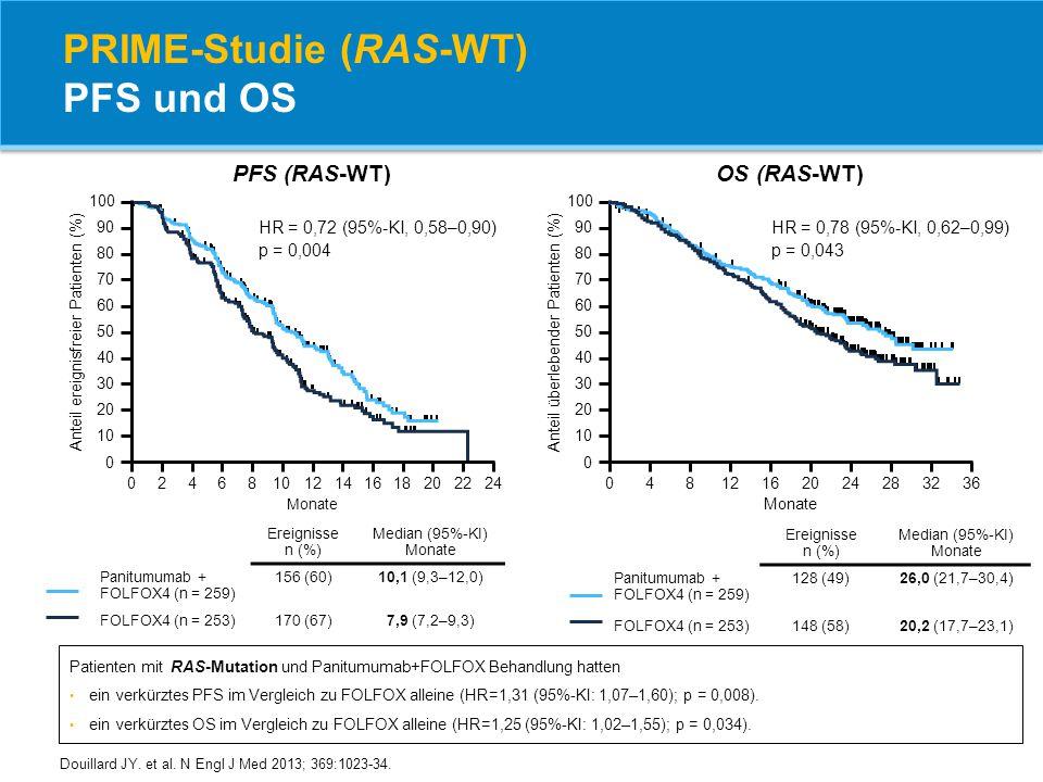 PRIME-Studie (RAS-WT) PFS und OS Douillard JY. et al. N Engl J Med 2013; 369:1023-34. Patienten mit RAS-Mutation und Panitumumab+FOLFOX Behandlung hat