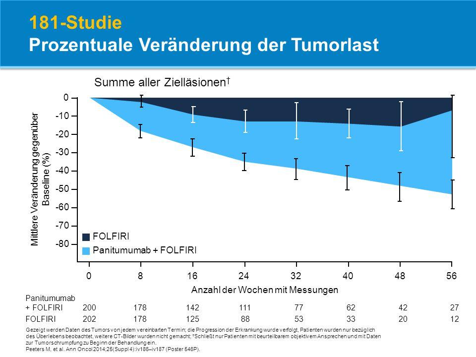 181-Studie Prozentuale Veränderung der Tumorlast Mittlere Veränderung gegenüber Baseline (%) -40 -30 -20 -10 0 -50 -60 -70 Panitumumab + FOLFIRI FOLFI