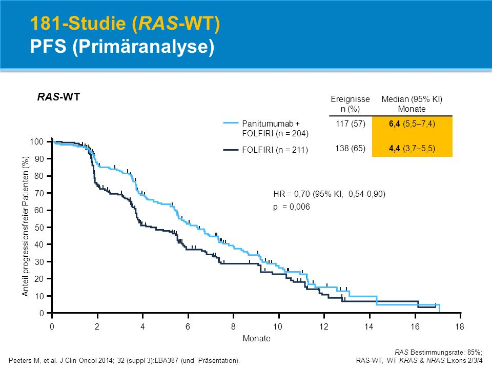 181-Studie (RAS-WT) PFS (Primäranalyse) Peeters M, et al. J Clin Oncol 2014; 32 (suppl 3):LBA387 (und Präsentation). RAS Bestimmungsrate: 85%; RAS-WT,