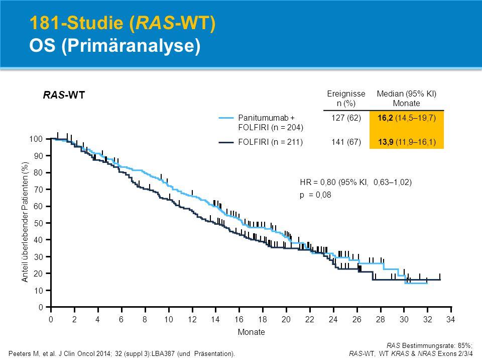181-Studie (RAS-WT) OS (Primäranalyse) Peeters M, et al. J Clin Oncol 2014; 32 (suppl 3):LBA387 (und Präsentation). RAS Bestimmungsrate: 85%; RAS-WT,