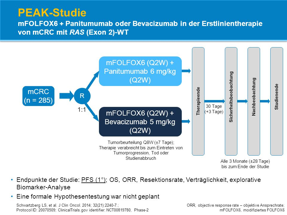 PEAK-Studie mFOLFOX6 + Panitumumab oder Bevacizumab in der Erstlinientherapie von mCRC mit RAS (Exon 2)-WT ORR, objective response rate – objektive An