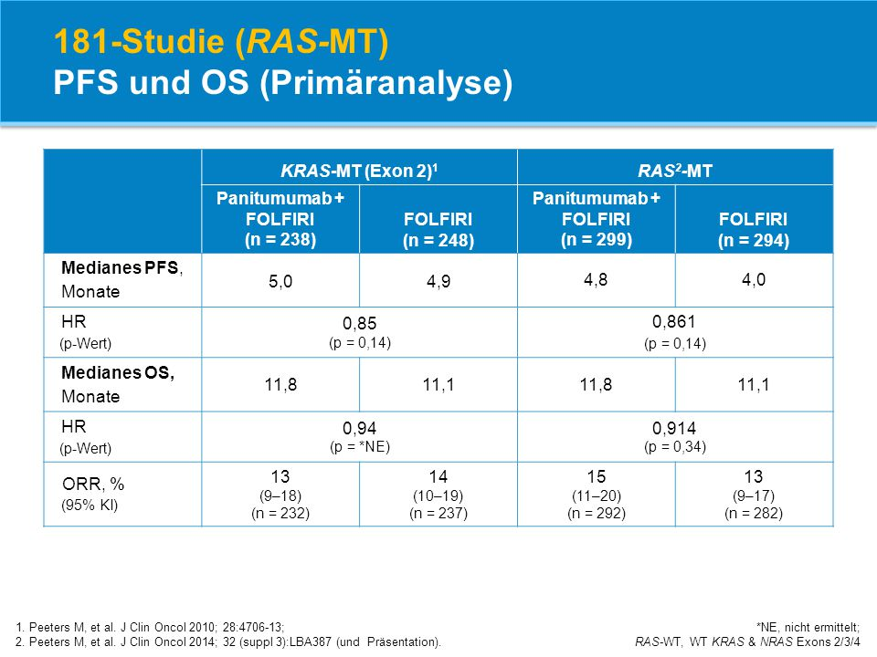 181-Studie (RAS-MT) PFS und OS (Primäranalyse) 1. Peeters M, et al. J Clin Oncol 2010; 28:4706-13; 2. Peeters M, et al. J Clin Oncol 2014; 32 (suppl 3
