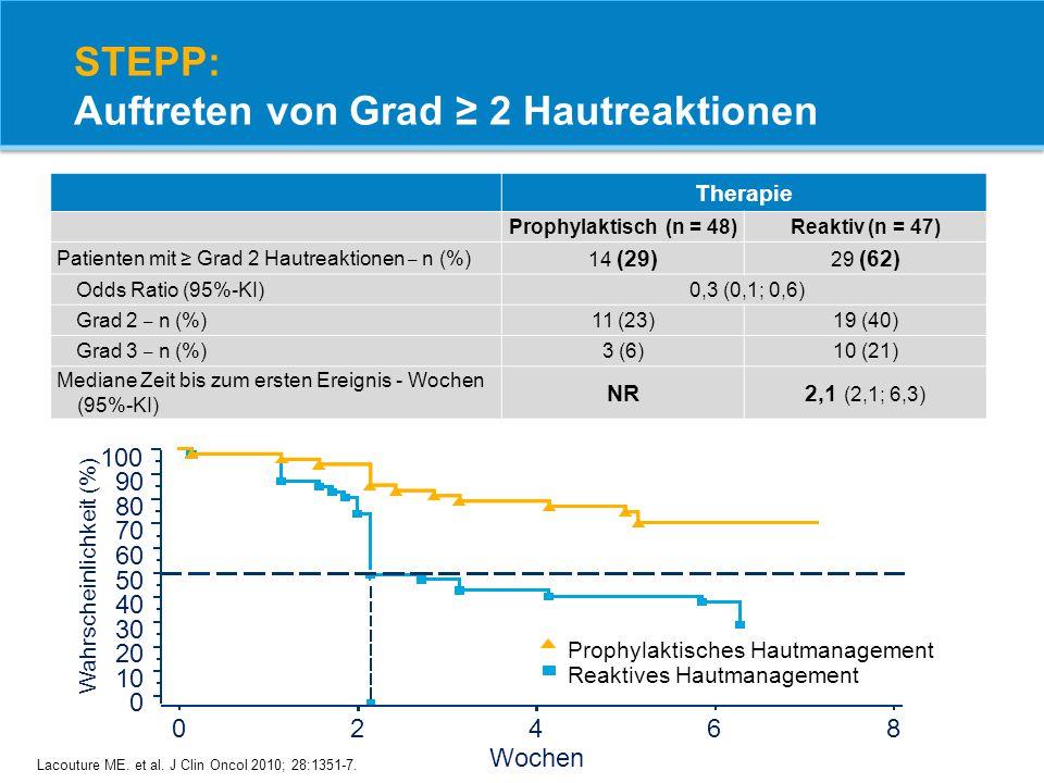 Lacouture ME. et al. J Clin Oncol 2010; 28:1351-7. Reaktives Hautmanagement Prophylaktisches Hautmanagement Wahrscheinlichkeit (%) 0 10 20 30 40 50 60