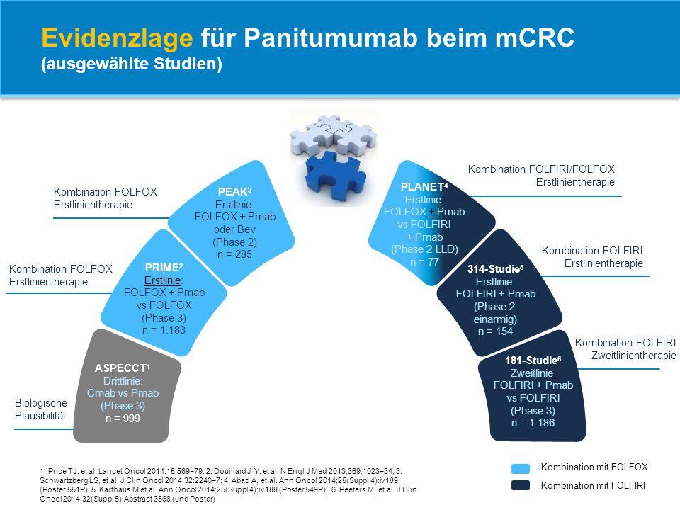 Evidenzlage für Panitumumab beim mCRC (ausgewählte Studien) 1. Price TJ, et al. Lancet Oncol 2014;15:569−79; 2. Douillard J-Y, et al. N Engl J Med 201