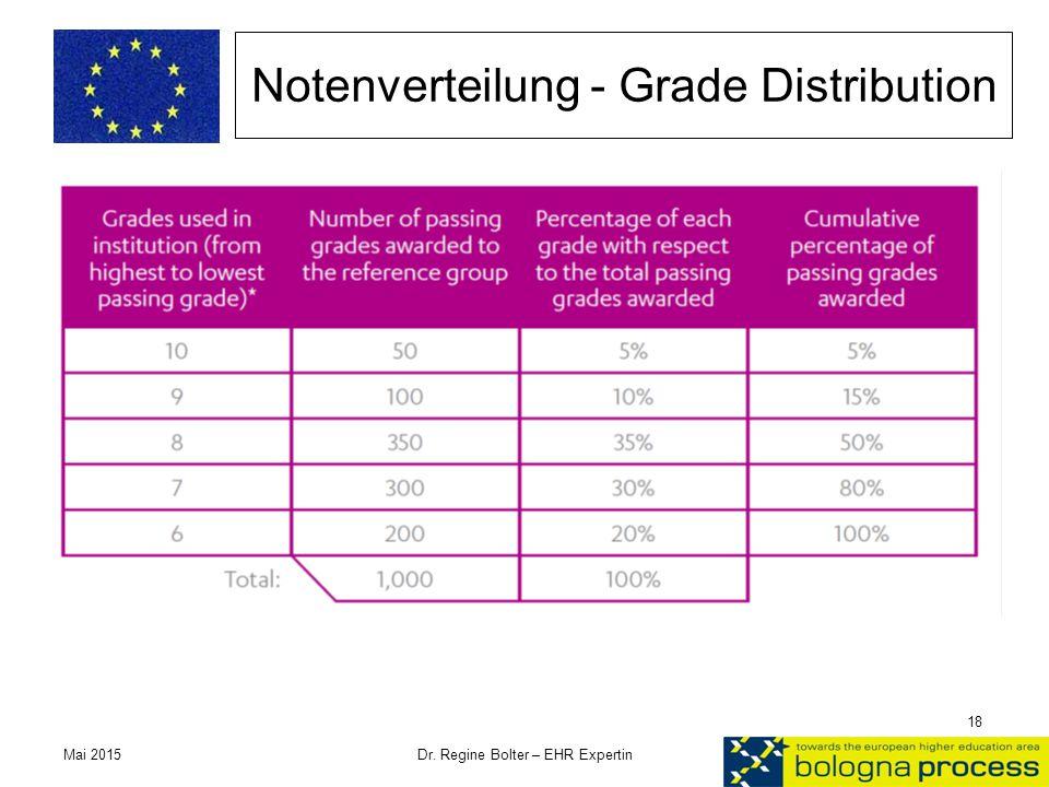 Notenverteilung - Grade Distribution Mai 2015 Dr. Regine Bolter – EHR Expertin 18