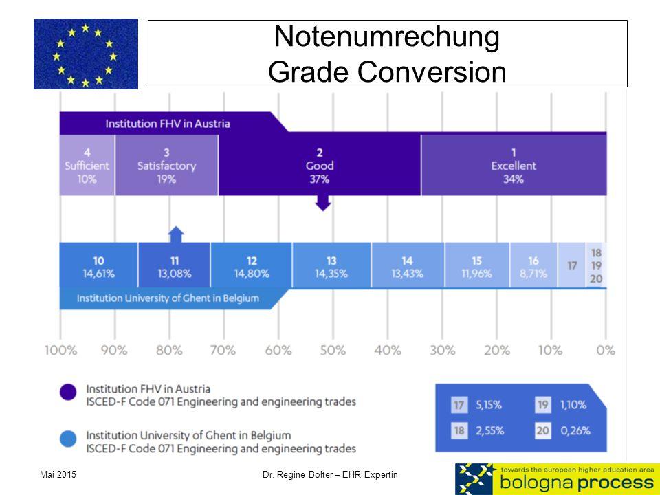Notenumrechung Grade Conversion Mai 2015 Dr. Regine Bolter – EHR Expertin 19