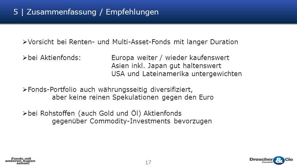 5 | Zusammenfassung / Empfehlungen 17  Vorsicht bei Renten- und Multi-Asset-Fonds mit langer Duration  bei Aktienfonds:Europa weiter / wieder kaufen