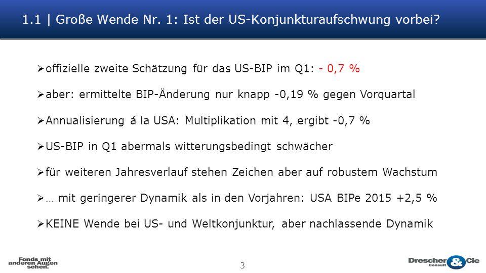 1.1 | Große Wende Nr. 1: Ist der US-Konjunkturaufschwung vorbei? 3  offizielle zweite Schätzung für das US-BIP im Q1: - 0,7 %  aber: ermittelte BIP-