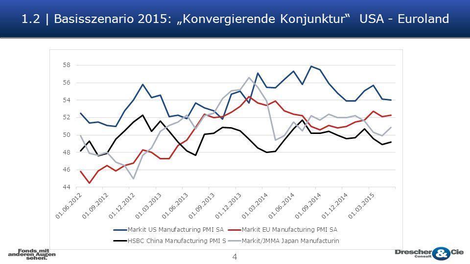 "4 1.2 | Basisszenario 2015: ""Konvergierende Konjunktur"" USA - Euroland"