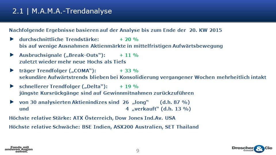 9 2.1 | M.A.M.A.-Trendanalyse Nachfolgende Ergebnisse basieren auf der Analyse bis zum Ende der 20. KW 2015 durchschnittliche Trendstärke: + 20 % bis