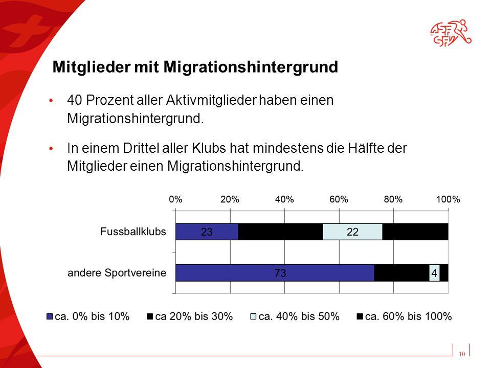 10 Mitglieder mit Migrationshintergrund 40 Prozent aller Aktivmitglieder haben einen Migrationshintergrund.