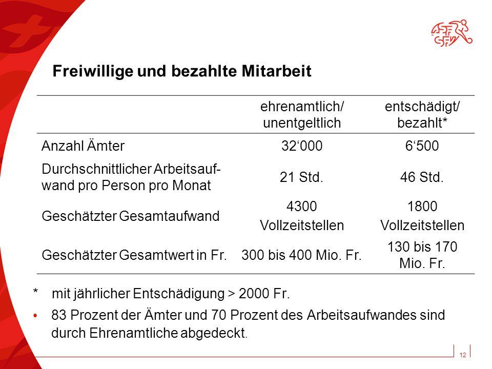 12 Freiwillige und bezahlte Mitarbeit * mit jährlicher Entschädigung > 2000 Fr.