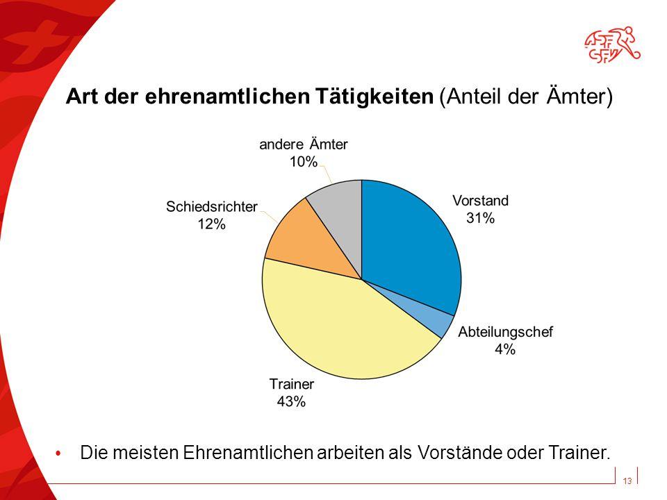 Art der ehrenamtlichen Tätigkeiten (Anteil der Ämter) 13 Die meisten Ehrenamtlichen arbeiten als Vorstände oder Trainer.