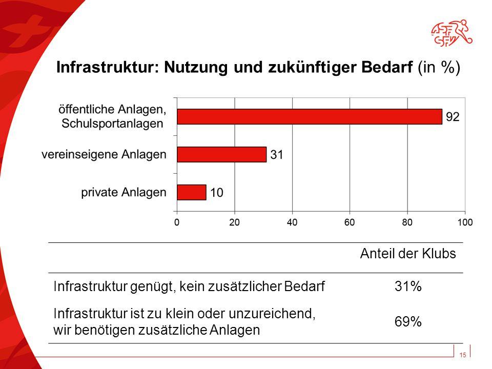 15 Infrastruktur: Nutzung und zukünftiger Bedarf (in %) Anteil der Klubs Infrastruktur genügt, kein zusätzlicher Bedarf31% Infrastruktur ist zu klein oder unzureichend, wir benötigen zusätzliche Anlagen 69%