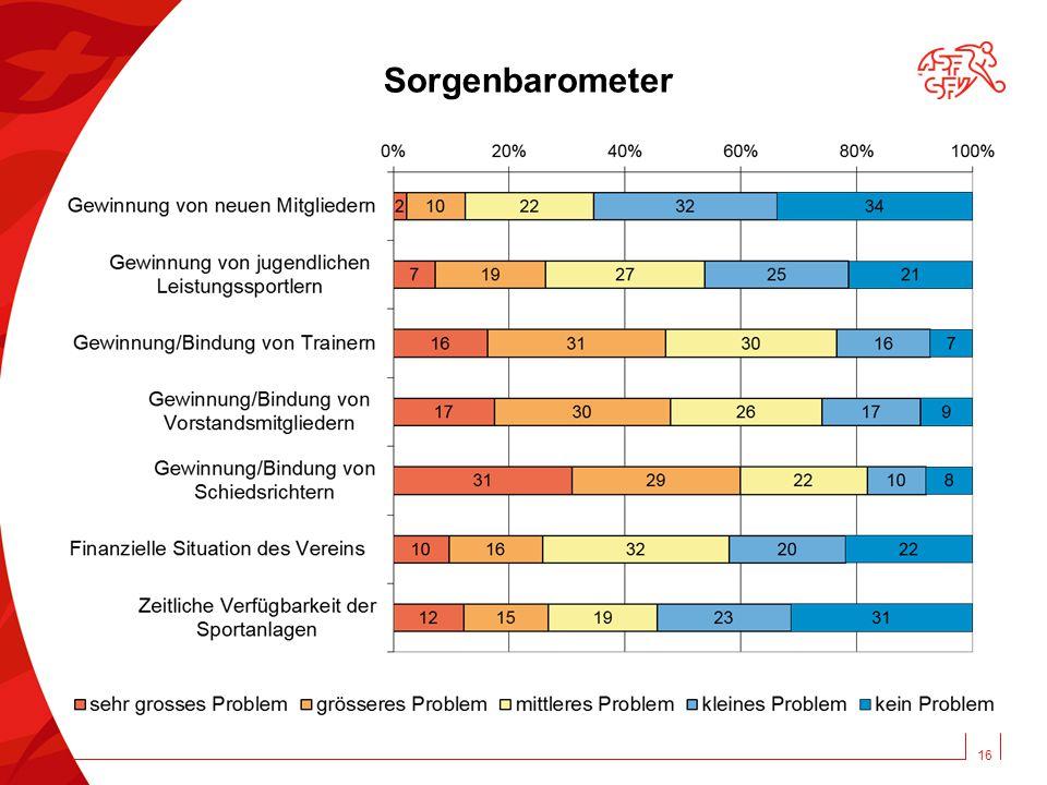 16 Sorgenbarometer