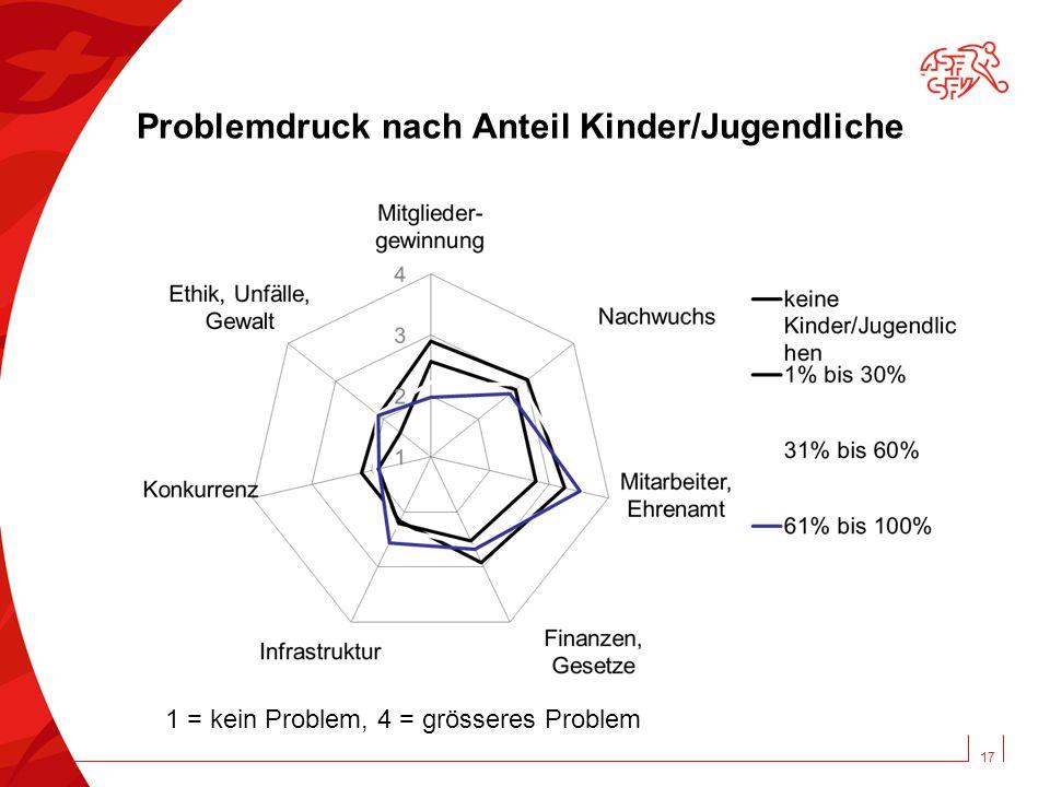 17 Problemdruck nach Anteil Kinder/Jugendliche 1 = kein Problem, 4 = grösseres Problem