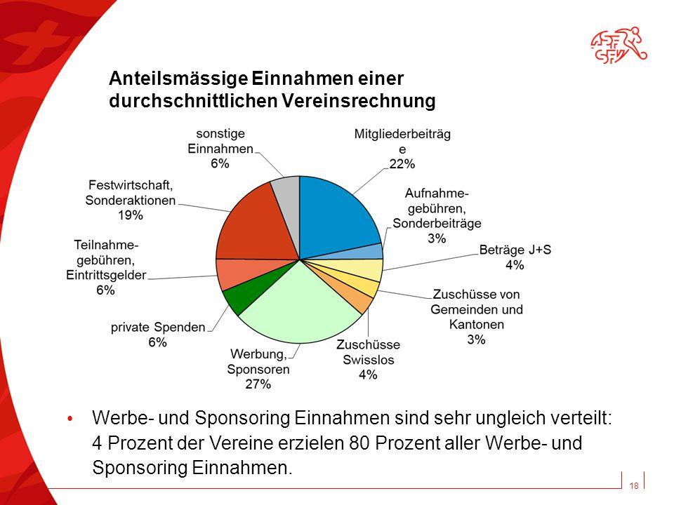 Anteilsmässige Einnahmen einer durchschnittlichen Vereinsrechnung 18 Werbe- und Sponsoring Einnahmen sind sehr ungleich verteilt: 4 Prozent der Vereine erzielen 80 Prozent aller Werbe- und Sponsoring Einnahmen.