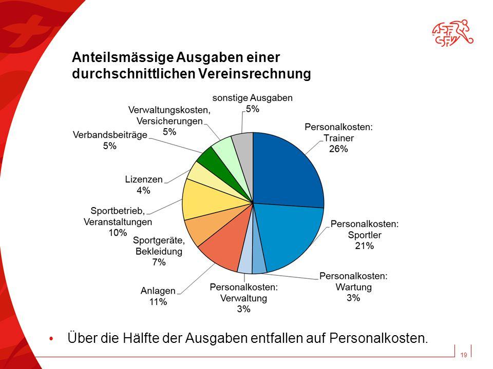 Anteilsmässige Ausgaben einer durchschnittlichen Vereinsrechnung 19 Über die Hälfte der Ausgaben entfallen auf Personalkosten.