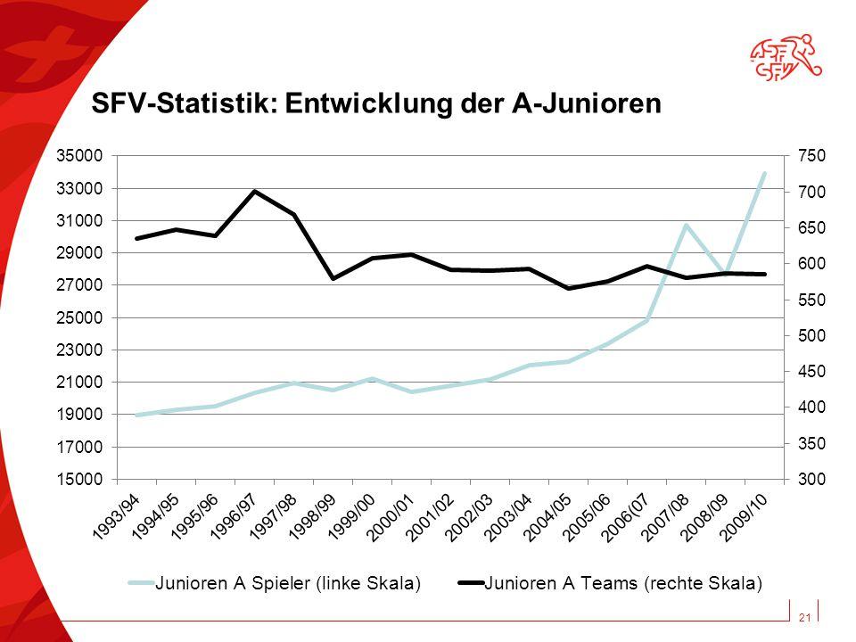 21 SFV-Statistik: Entwicklung der A-Junioren