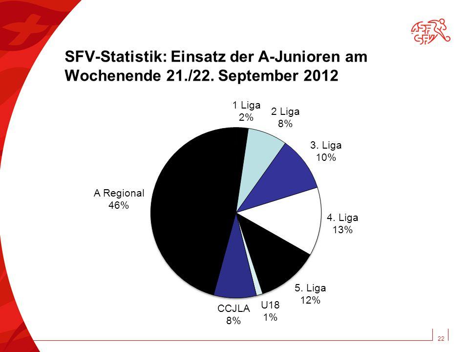 22 SFV-Statistik: Einsatz der A-Junioren am Wochenende 21./22. September 2012