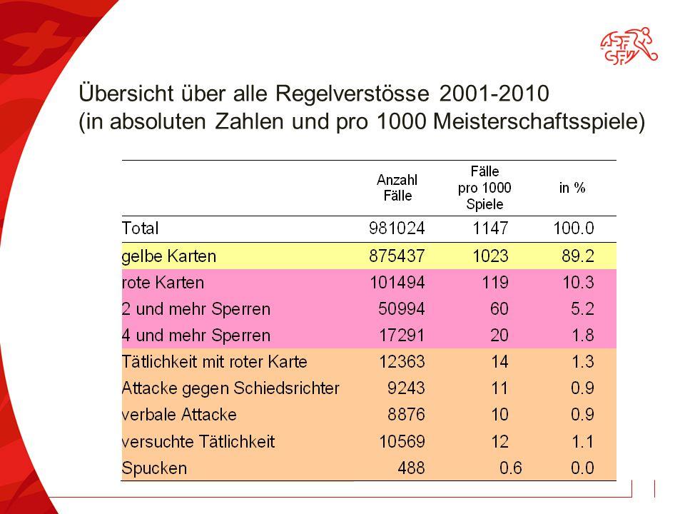 Übersicht über alle Regelverstösse 2001-2010 (in absoluten Zahlen und pro 1000 Meisterschaftsspiele)