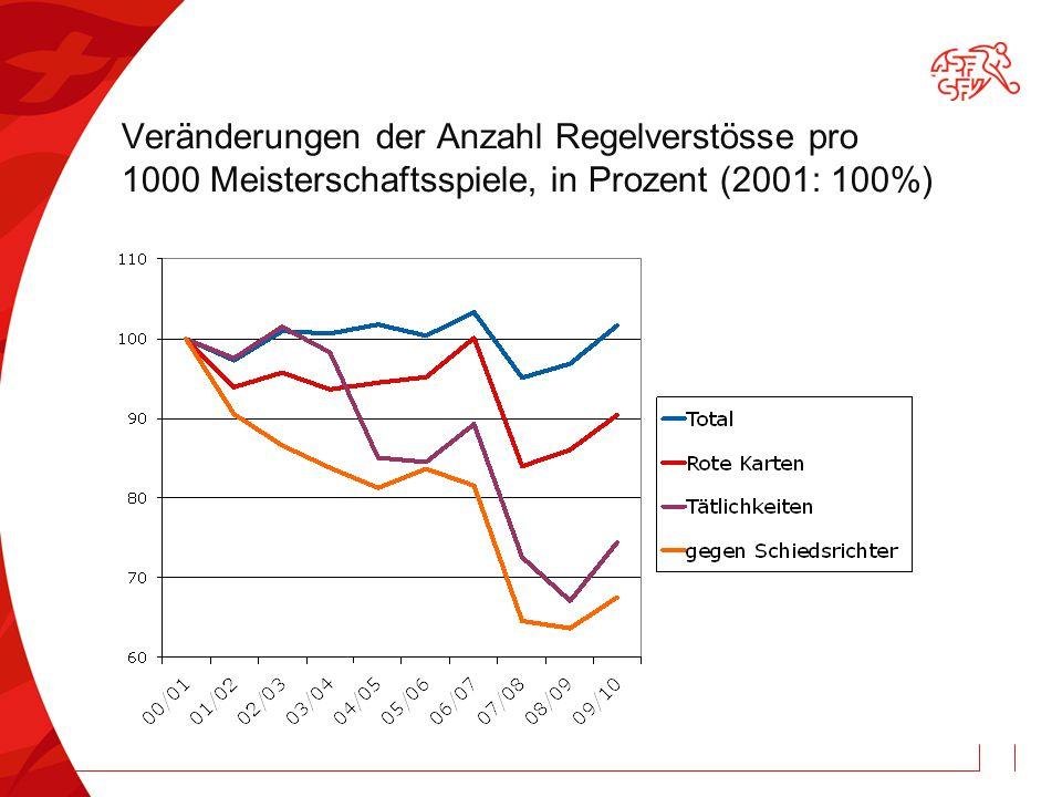 Veränderungen der Anzahl Regelverstösse pro 1000 Meisterschaftsspiele, in Prozent (2001: 100%)
