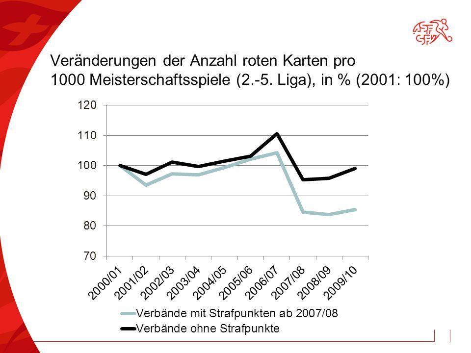 Veränderungen der Anzahl roten Karten pro 1000 Meisterschaftsspiele (2.-5. Liga), in % (2001: 100%)