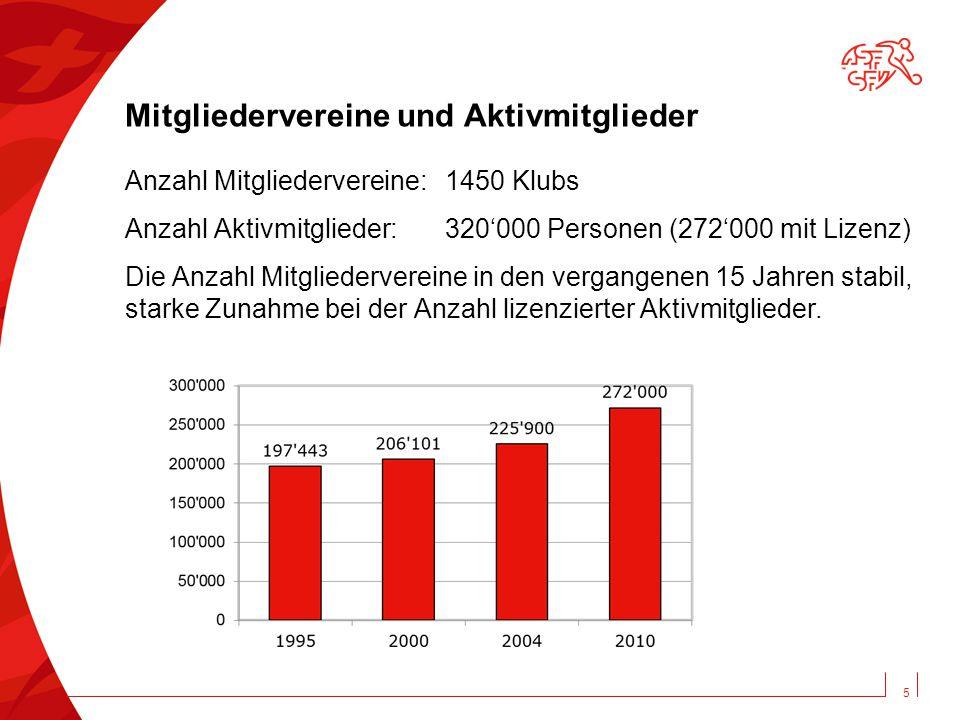5 Mitgliedervereine und Aktivmitglieder Anzahl Mitgliedervereine: 1450 Klubs Anzahl Aktivmitglieder: 320'000 Personen (272'000 mit Lizenz) Die Anzahl Mitgliedervereine in den vergangenen 15 Jahren stabil, starke Zunahme bei der Anzahl lizenzierter Aktivmitglieder.