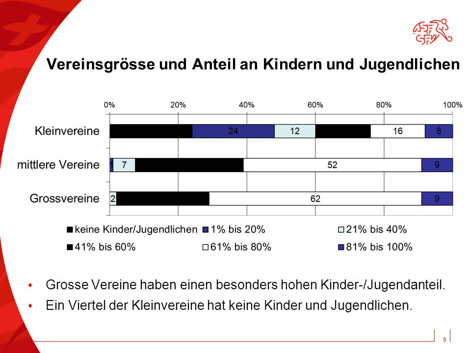 8 Vereinsgrösse und Anteil an Kindern und Jugendlichen Grosse Vereine haben einen besonders hohen Kinder-/Jugendanteil.