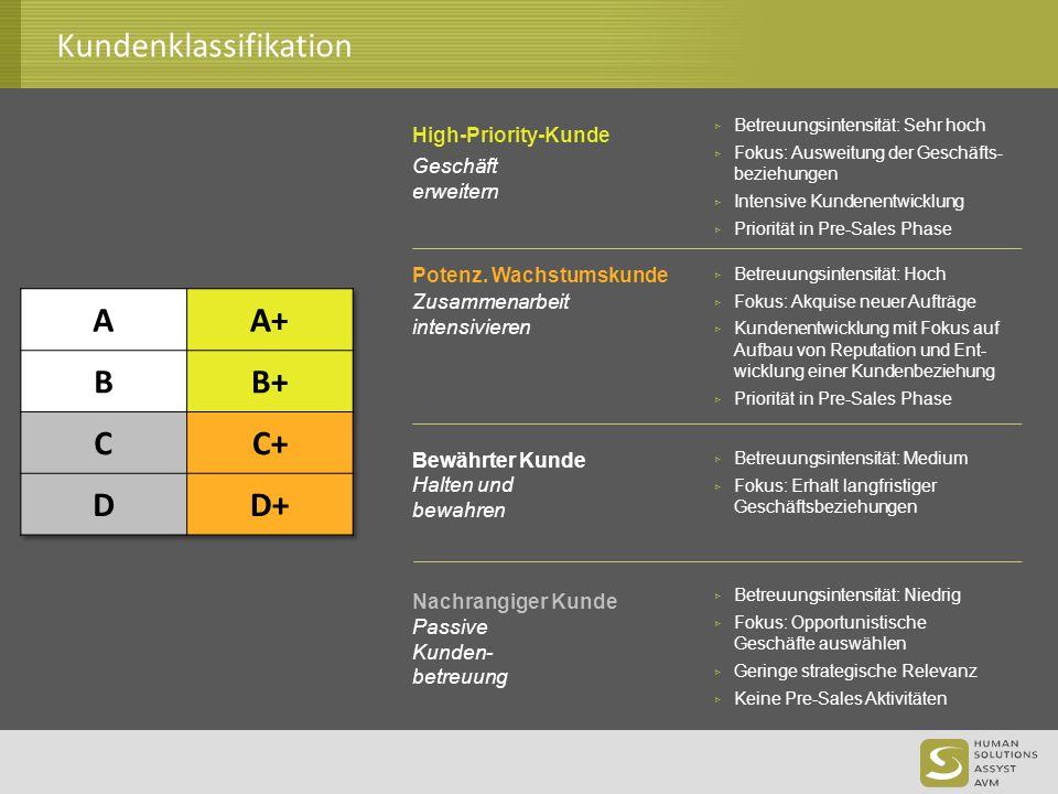 Kundenklassifikation High-Priority-Kunde Potenz. Wachstumskunde Bewährter Kunde ▹ Betreuungsintensität: Sehr hoch ▹ Fokus: Ausweitung der Geschäfts- b