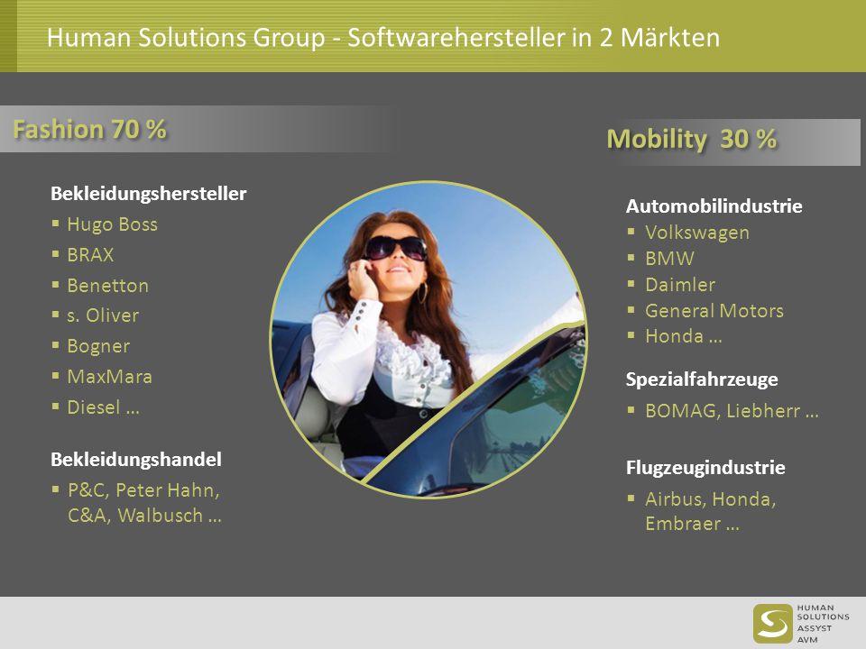 Human Solutions Group: Daten & Fakten >High-Tech Software gegr.