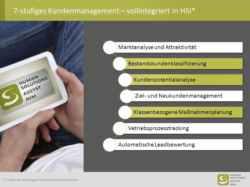 7-stufiges Kundenmanagement – vollintegriert in HSI* Marktanalyse und Attraktivität Bestandskundenklassifizierung Kundenpotentialanalyse Ziel- und Neu