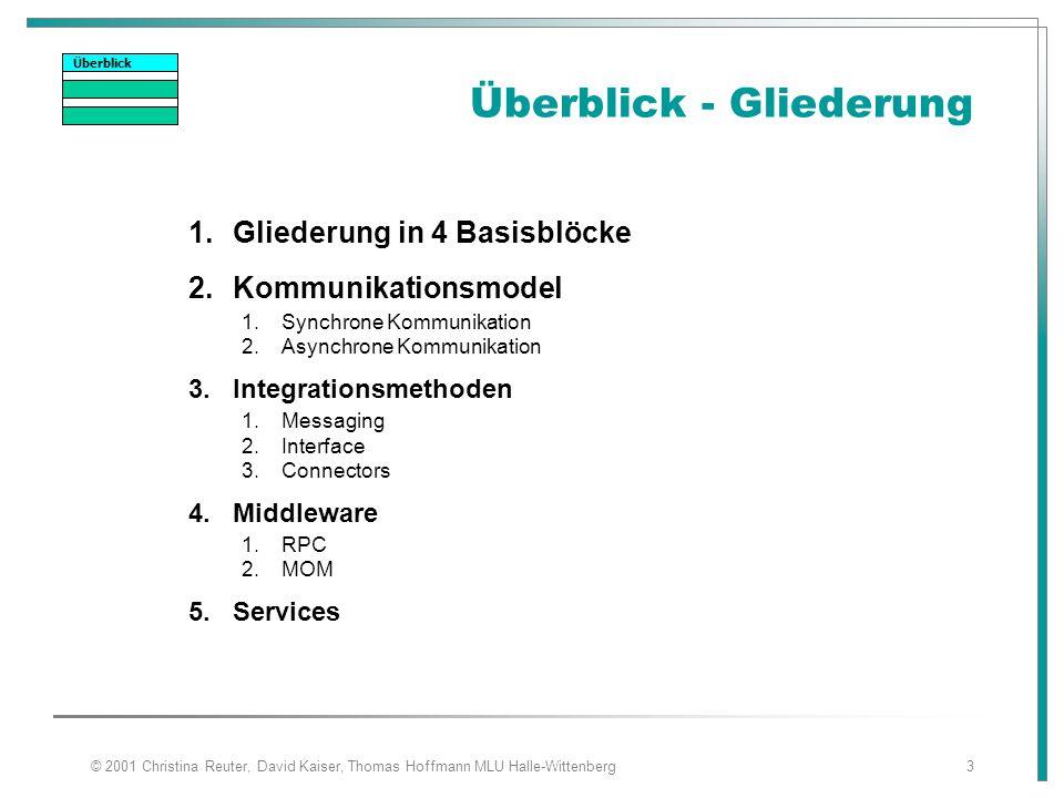 © 2001 Christina Reuter, David Kaiser, Thomas Hoffmann MLU Halle-Wittenberg3 Überblick - Gliederung 1.Gliederung in 4 Basisblöcke 2.Kommunikationsmode