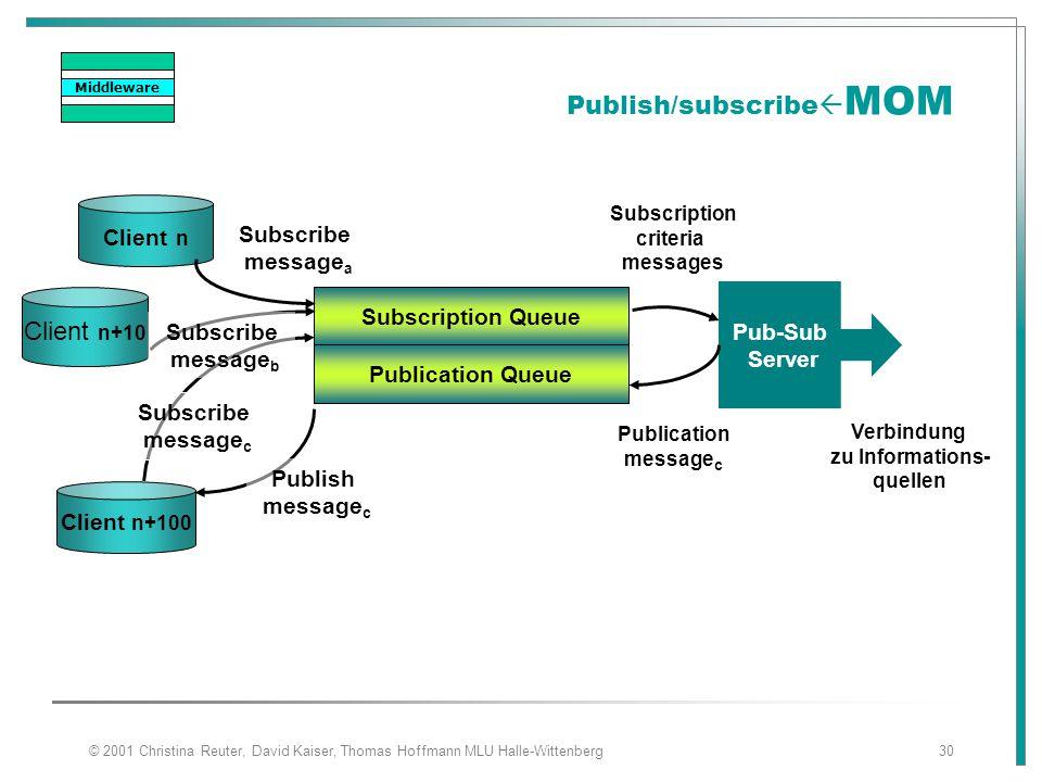 © 2001 Christina Reuter, David Kaiser, Thomas Hoffmann MLU Halle-Wittenberg30 Publish/subscribe  MOM Client n+10 Client n Client n+100 Subscription Q
