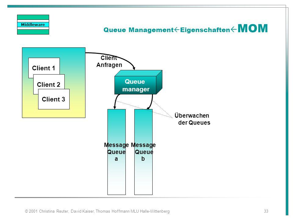 © 2001 Christina Reuter, David Kaiser, Thomas Hoffmann MLU Halle-Wittenberg33 Queue Management  Eigenschaften  MOM Queue manager Client 1 Client 2 C