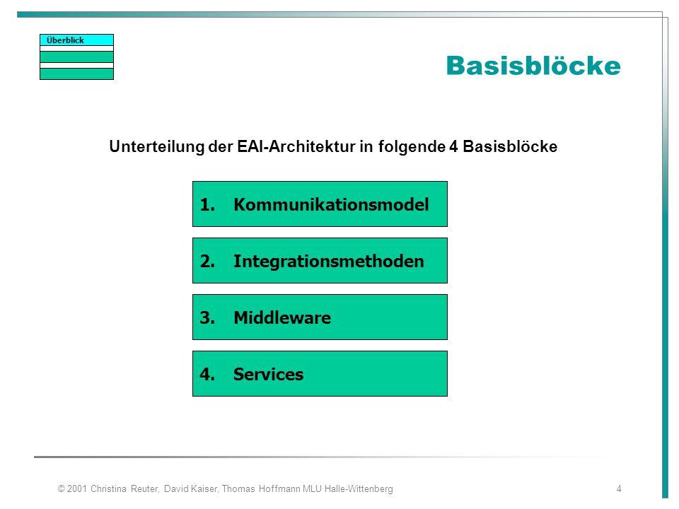 © 2001 Christina Reuter, David Kaiser, Thomas Hoffmann MLU Halle-Wittenberg4 Basisblöcke Unterteilung der EAI-Architektur in folgende 4 Basisblöcke 1.