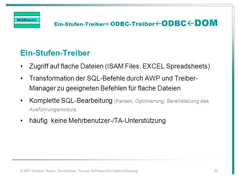 © 2001 Christina Reuter, David Kaiser, Thomas Hoffmann MLU Halle-Wittenberg52 Ein-Stufen-Treiber  ODBC-Treiber  ODBC  DOM Ein-Stufen-Treiber Zugrif