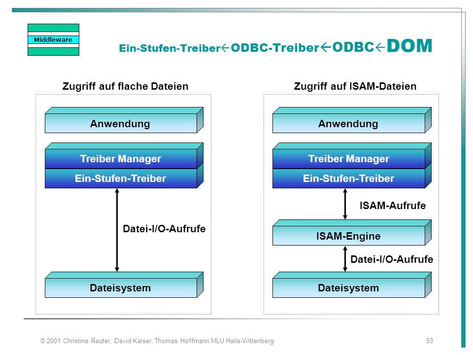 © 2001 Christina Reuter, David Kaiser, Thomas Hoffmann MLU Halle-Wittenberg53 Ein-Stufen-Treiber  ODBC-Treiber  ODBC  DOM Anwendung Ein-Stufen-Trei