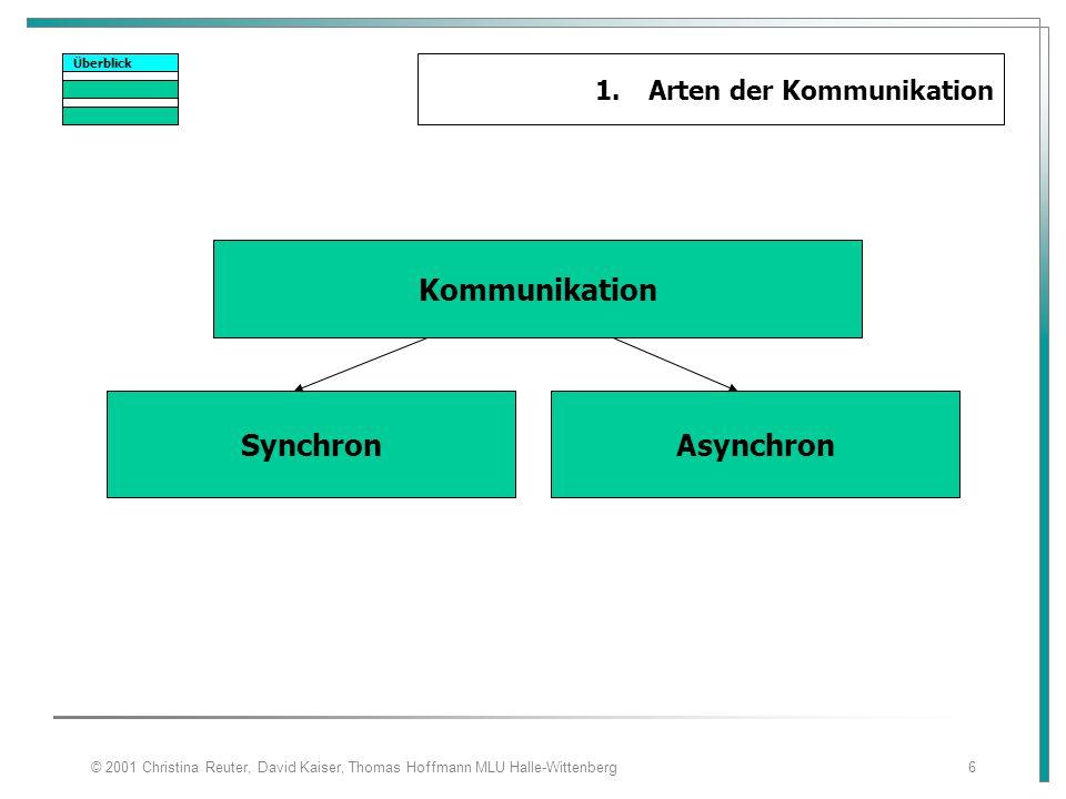 © 2001 Christina Reuter, David Kaiser, Thomas Hoffmann MLU Halle-Wittenberg6 Überblick 1.Arten der Kommunikation Kommunikation SynchronAsynchron
