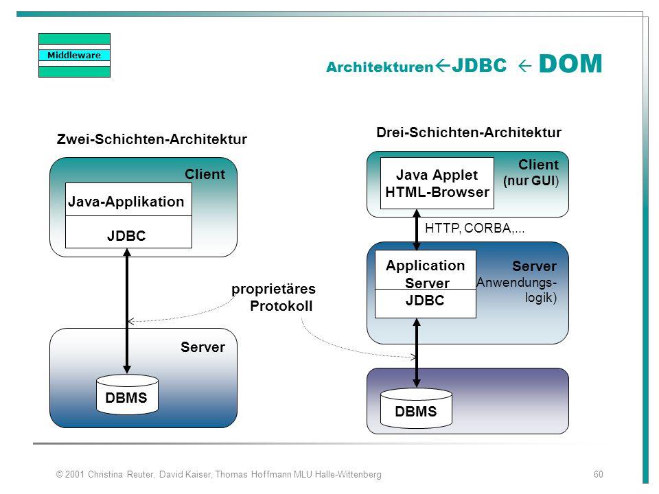 © 2001 Christina Reuter, David Kaiser, Thomas Hoffmann MLU Halle-Wittenberg60 Architekturen  JDBC  DOM Client Server Client (nur GUI) Server (Anwend