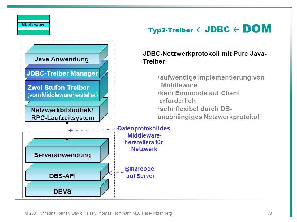 © 2001 Christina Reuter, David Kaiser, Thomas Hoffmann MLU Halle-Wittenberg63 DBVS Netzwerkbibliothek/ RPC-Laufzeitsystem Typ3-Treiber  JDBC  DOM Zw